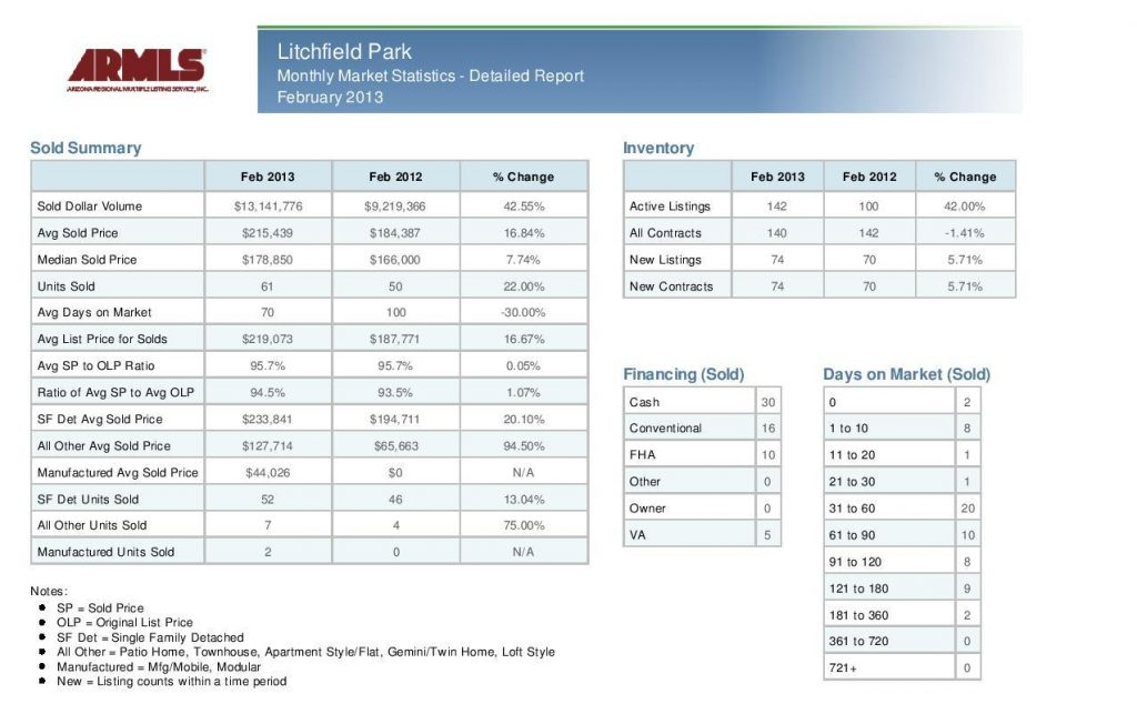 Litchfield Park Feb 2013 stats