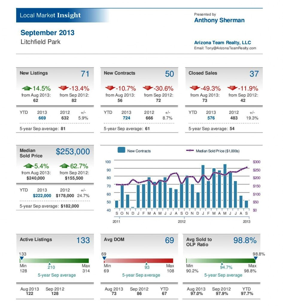 Litchfield Park Real Estate Statistics - September 2013